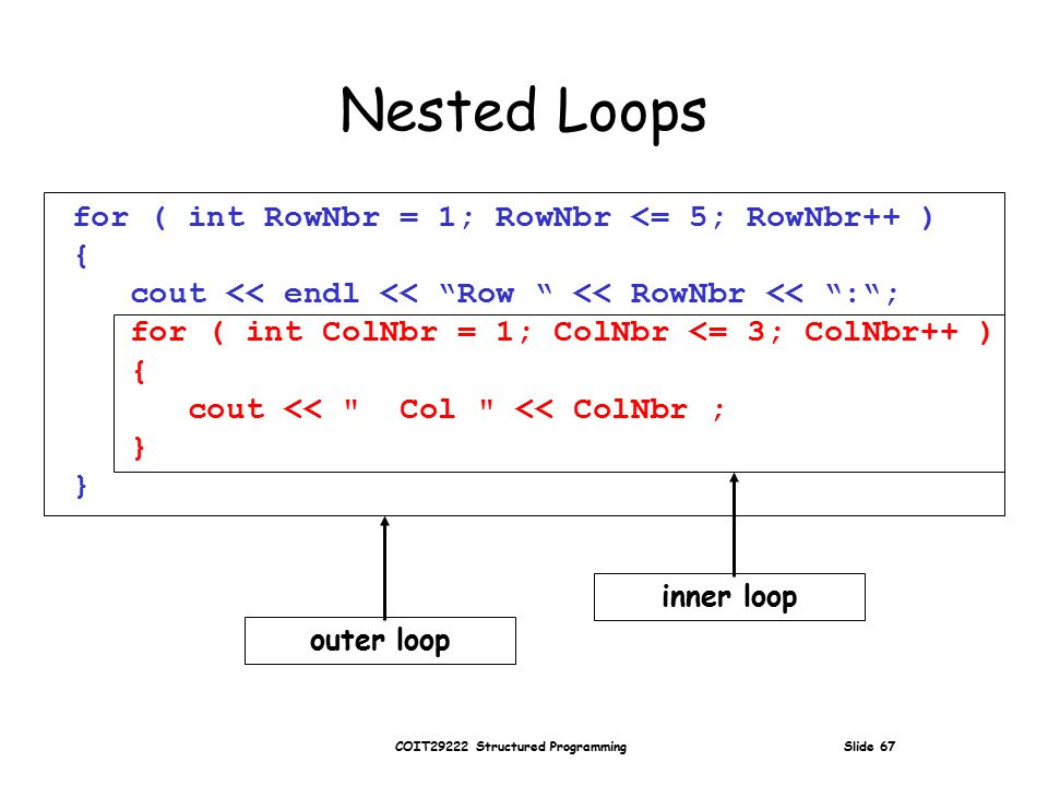 COIT29222 Structured Programming Slide 67 Nested Loops for ( int RowNbr = 1; RowNbr <= 5; RowNbr++ ) { cout << endl << Row << RowNbr << : ; for ( int ColNbr = 1; ColNbr <= 3; ColNbr++ ) { cout << Col << ColNbr ; } outer loop inner loop