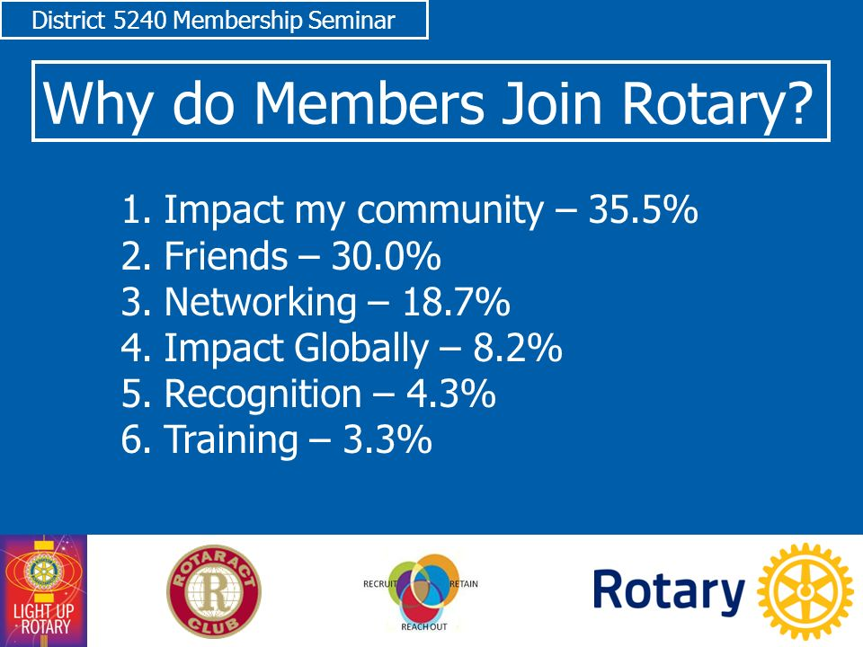 District 5240 Membership Seminar 1.Impact my community – 35.5% 2.Friends – 30.0% 3.Networking – 18.7% 4.Impact Globally – 8.2% 5.Recognition – 4.3% 6.Training – 3.3% Why do Members Join Rotary