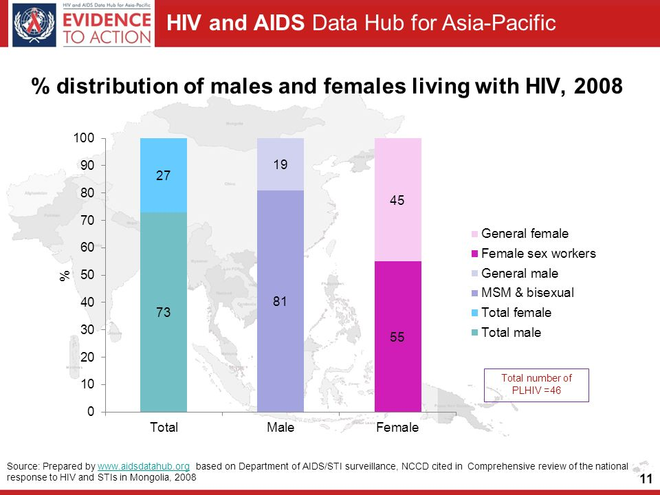HIV and AIDS Data Hub for Asia-Pacific % distribution of males and females living with HIV, Source: Prepared by   based on Department of AIDS/STI surveillance, NCCD cited in Comprehensive review of the national response to HIV and STIs in Mongolia, 2008www.aidsdatahub.org