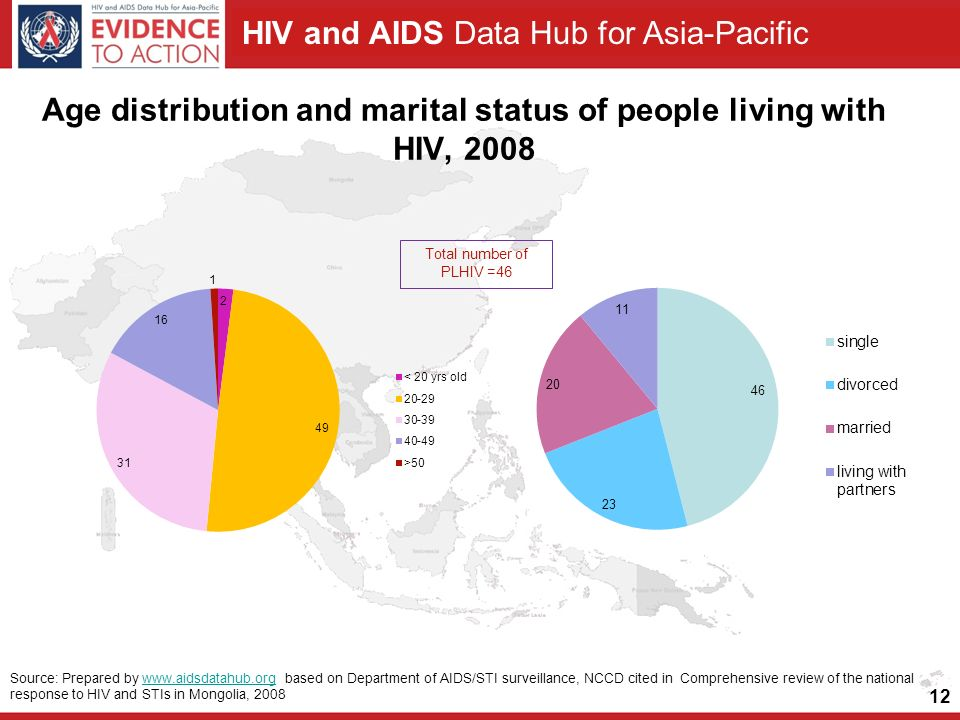 HIV and AIDS Data Hub for Asia-Pacific Age distribution and marital status of people living with HIV, Source: Prepared by   based on Department of AIDS/STI surveillance, NCCD cited in Comprehensive review of the national response to HIV and STIs in Mongolia, 2008www.aidsdatahub.org Total number of PLHIV =46