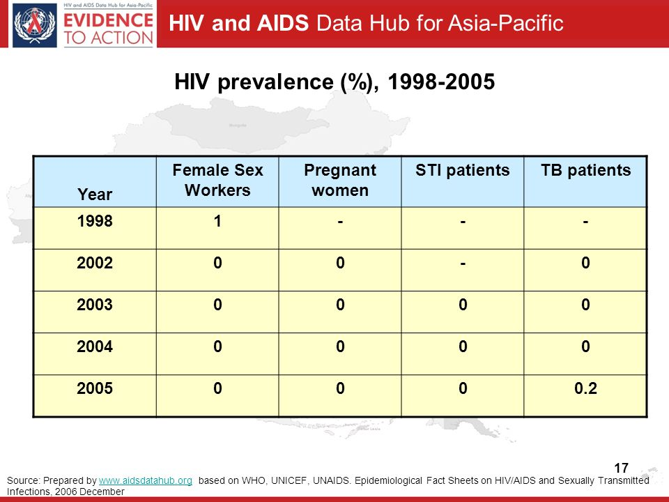 HIV and AIDS Data Hub for Asia-Pacific 17 HIV prevalence (%), Year Female Sex Workers Pregnant women STI patientsTB patients Source: Prepared by   based on WHO, UNICEF, UNAIDS.