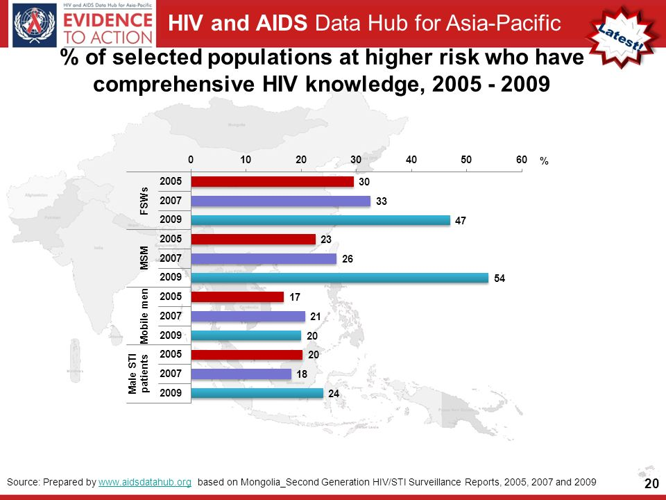 HIV and AIDS Data Hub for Asia-Pacific % of selected populations at higher risk who have comprehensive HIV knowledge, Source: Prepared by   based on Mongolia_Second Generation HIV/STI Surveillance Reports, 2005, 2007 and 2009www.aidsdatahub.org
