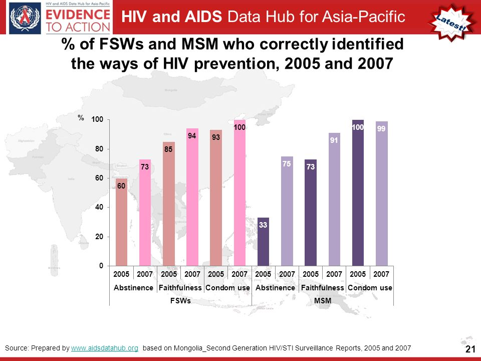 HIV and AIDS Data Hub for Asia-Pacific % of FSWs and MSM who correctly identified the ways of HIV prevention, 2005 and Source: Prepared by   based on Mongolia_Second Generation HIV/STI Surveillance Reports, 2005 and 2007www.aidsdatahub.org