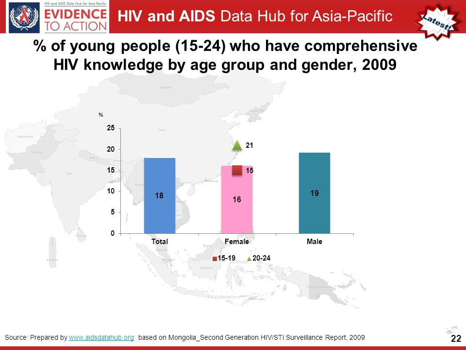 HIV and AIDS Data Hub for Asia-Pacific % of young people (15-24) who have comprehensive HIV knowledge by age group and gender, Source: Prepared by   based on Mongolia_Second Generation HIV/STI Surveillance Report, 2009www.aidsdatahub.org