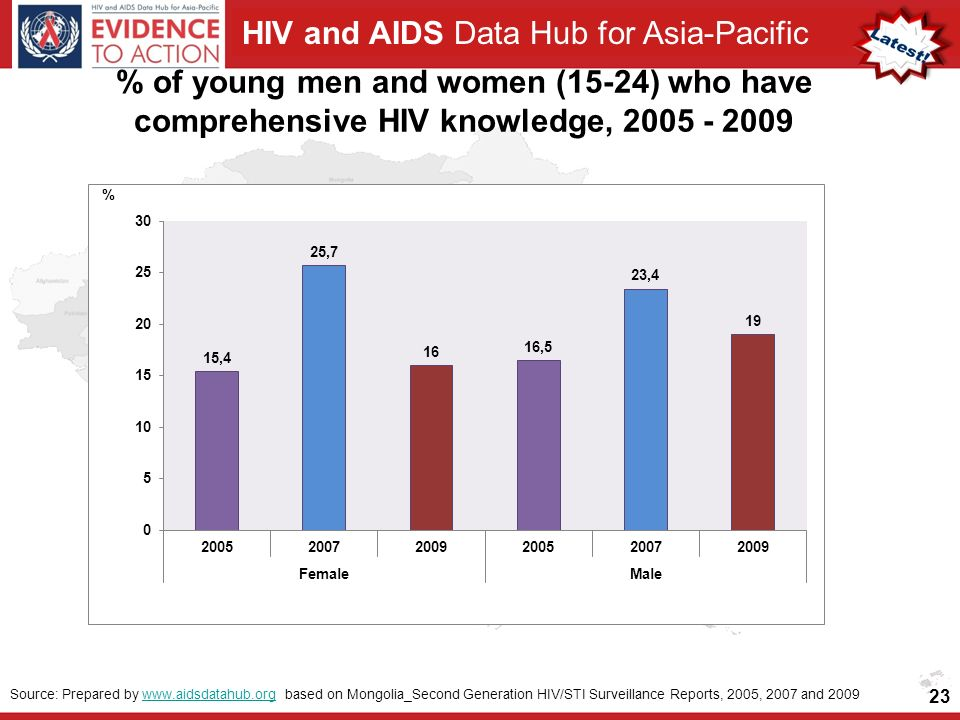 HIV and AIDS Data Hub for Asia-Pacific % of young men and women (15-24) who have comprehensive HIV knowledge, Source: Prepared by   based on Mongolia_Second Generation HIV/STI Surveillance Reports, 2005, 2007 and 2009www.aidsdatahub.org