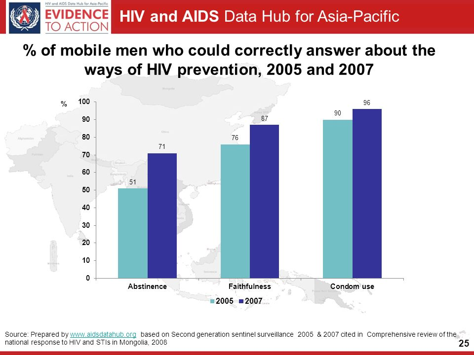 HIV and AIDS Data Hub for Asia-Pacific % of mobile men who could correctly answer about the ways of HIV prevention, 2005 and Source: Prepared by   based on Second generation sentinel surveillance 2005 & 2007 cited in Comprehensive review of the national response to HIV and STIs in Mongolia, 2008www.aidsdatahub.org