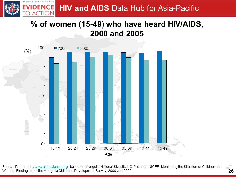 HIV and AIDS Data Hub for Asia-Pacific 26 % of women (15-49) who have heard HIV/AIDS, 2000 and Age (%) Source: Prepared by   based on Mongolia National Statistical Office and UNICEF.