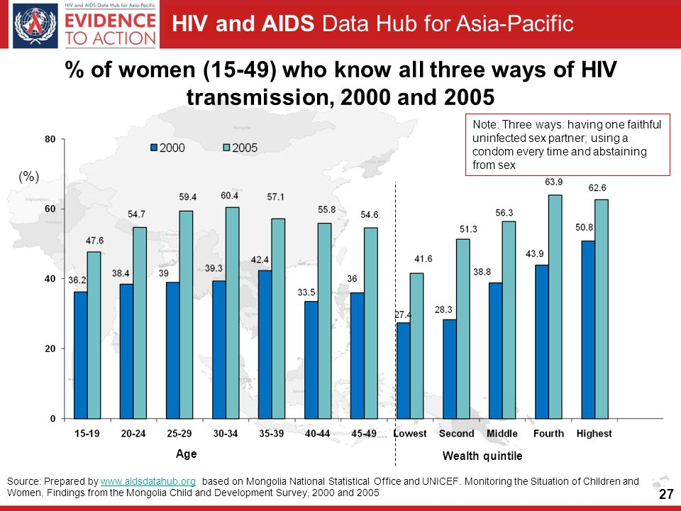 HIV and AIDS Data Hub for Asia-Pacific 27 Source: Prepared by   based on Mongolia National Statistical Office and UNICEF.