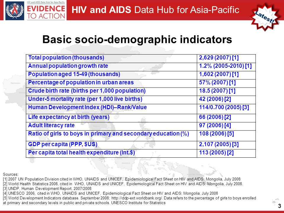HIV and AIDS Data Hub for Asia-Pacific Basic socio-demographic indicators Total population (thousands)2,629 (2007) [1] Annual population growth rate1.2% ( ) [1] Population aged (thousands)1,602 (2007) [1] Percentage of population in urban areas57% (2007) [1] Crude birth rate (births per 1,000 population)18.5 (2007) [1] Under-5 mortality rate (per 1,000 live births)42 (2006) [2] Human Development Index (HDI)–Rank/Value114/0.700 (2005) [3] Life expectancy at birth (years)66 (2006) [2] Adult literacy rate97 (2006) [4] Ratio of girls to boys in primary and secondary education (%)108 (2006) [5] GDP per capita (PPP, $US)2,107 (2005) [3] Per capita total health expenditure (Int.$)113 (2005) [2] 3 Sources: [1] 2007 UN Population Division cited in WHO, UNAIDS and UNICEF, Epidemiological Fact Sheet on HIV and AIDS: Mongolia, July 2008 [2] World Health Statistics 2008, cited in WHO, UNAIDS and UNICEF, Epidemiological Fact Sheet on HIV and AIDS: Mongolia, July 2008.