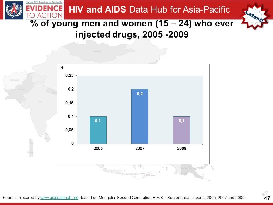 HIV and AIDS Data Hub for Asia-Pacific 47 Source: Prepared by   based on Mongolia_Second Generation HIV/STI Surveillance Reports, 2005, 2007 and 2009www.aidsdatahub.org % of young men and women (15 – 24) who ever injected drugs,