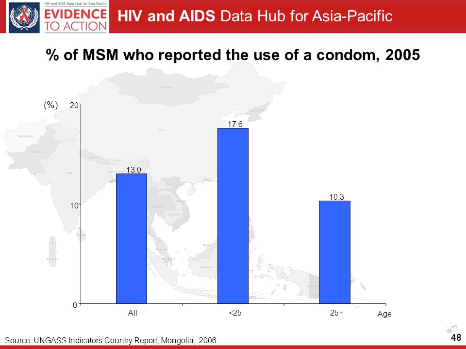 HIV and AIDS Data Hub for Asia-Pacific 48 % of MSM who reported the use of a condom, 2005 (%) Source: UNGASS Indicators Country Report, Mongolia, All<2525+ Age