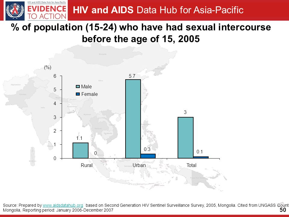 HIV and AIDS Data Hub for Asia-Pacific 50 % of population (15-24) who have had sexual intercourse before the age of 15, 2005 Source: Prepared by   based on Second Generation HIV Sentinel Surveillance Survey, 2005, Mongolia.
