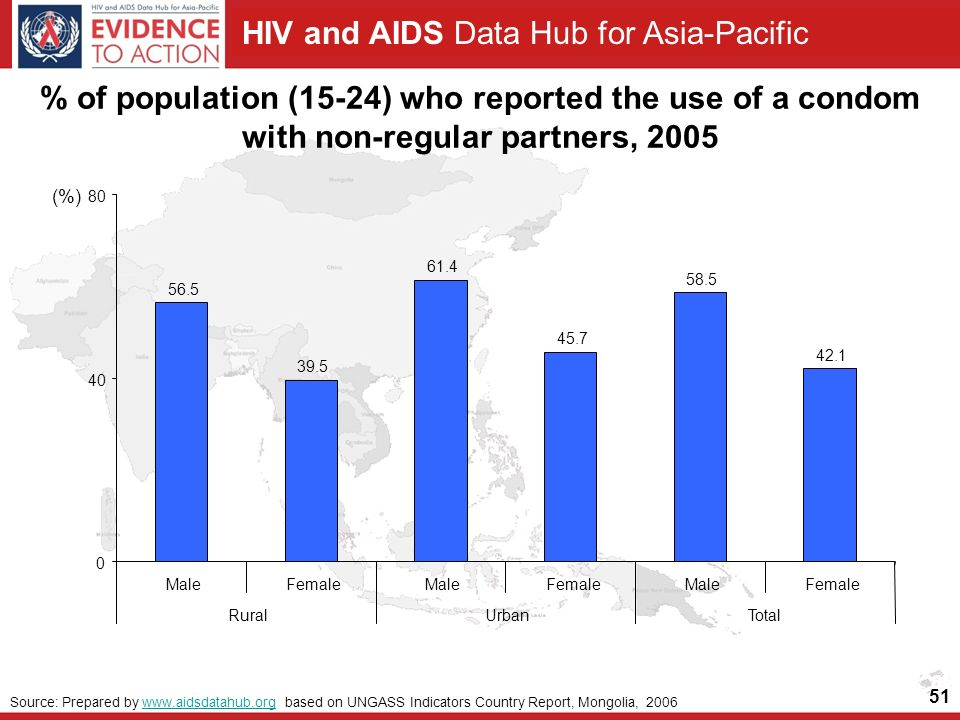 HIV and AIDS Data Hub for Asia-Pacific 51 % of population (15-24) who reported the use of a condom with non-regular partners, MaleFemaleMaleFemaleMaleFemale RuralUrbanTotal (%) Source: Prepared by   based on UNGASS Indicators Country Report, Mongolia, 2006www.aidsdatahub.org