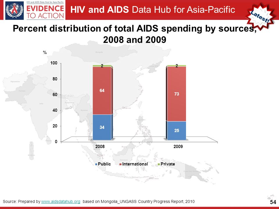 HIV and AIDS Data Hub for Asia-Pacific 54 Source: Prepared by   based on Mongolia_UNGASS Country Progress Report, 2010www.aidsdatahub.org Percent distribution of total AIDS spending by sources, 2008 and 2009