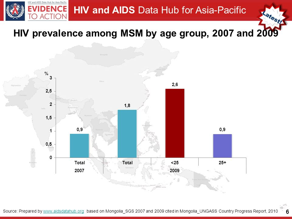 HIV and AIDS Data Hub for Asia-Pacific 6 Source: Prepared by   based on Mongolia_SGS 2007 and 2009 cited in Mongolia_UNGASS Country Progress Report, 2010www.aidsdatahub.org HIV prevalence among MSM by age group, 2007 and 2009