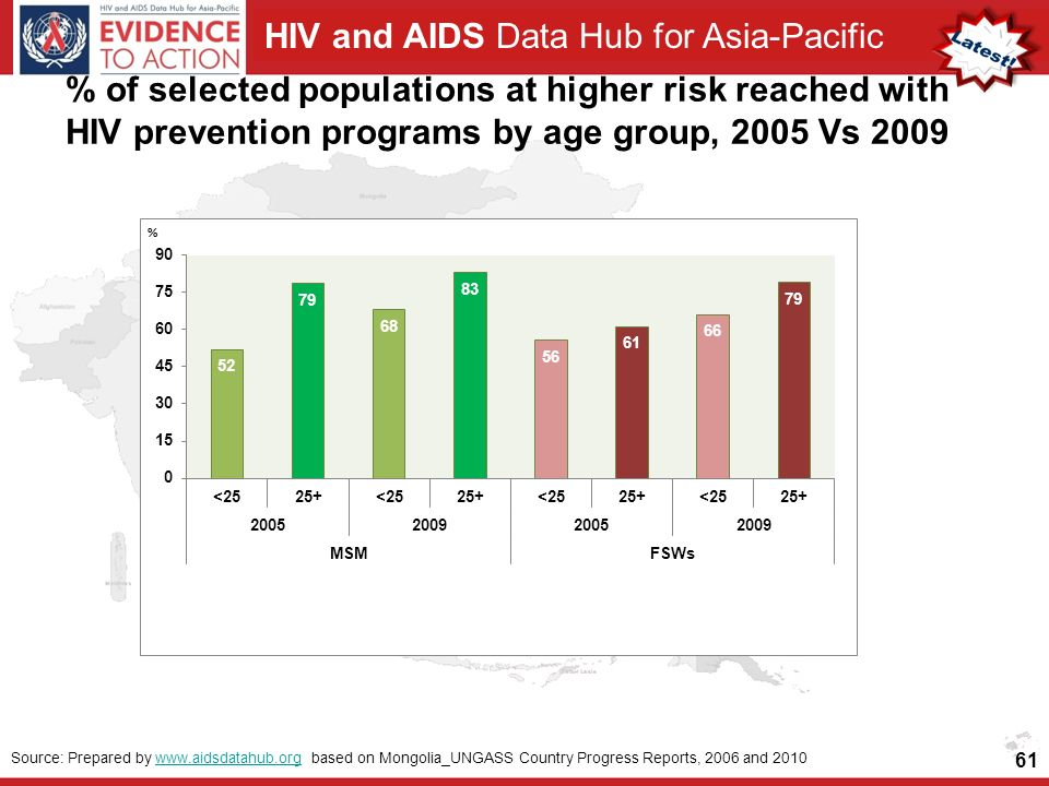 HIV and AIDS Data Hub for Asia-Pacific % of selected populations at higher risk reached with HIV prevention programs by age group, 2005 Vs Source: Prepared by   based on Mongolia_UNGASS Country Progress Reports, 2006 and 2010www.aidsdatahub.org