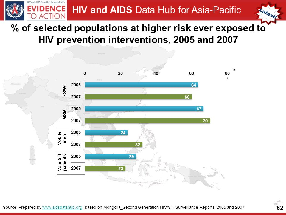 HIV and AIDS Data Hub for Asia-Pacific % of selected populations at higher risk ever exposed to HIV prevention interventions, 2005 and Source: Prepared by   based on Mongolia_Second Generation HIV/STI Surveillance Reports, 2005 and 2007www.aidsdatahub.org