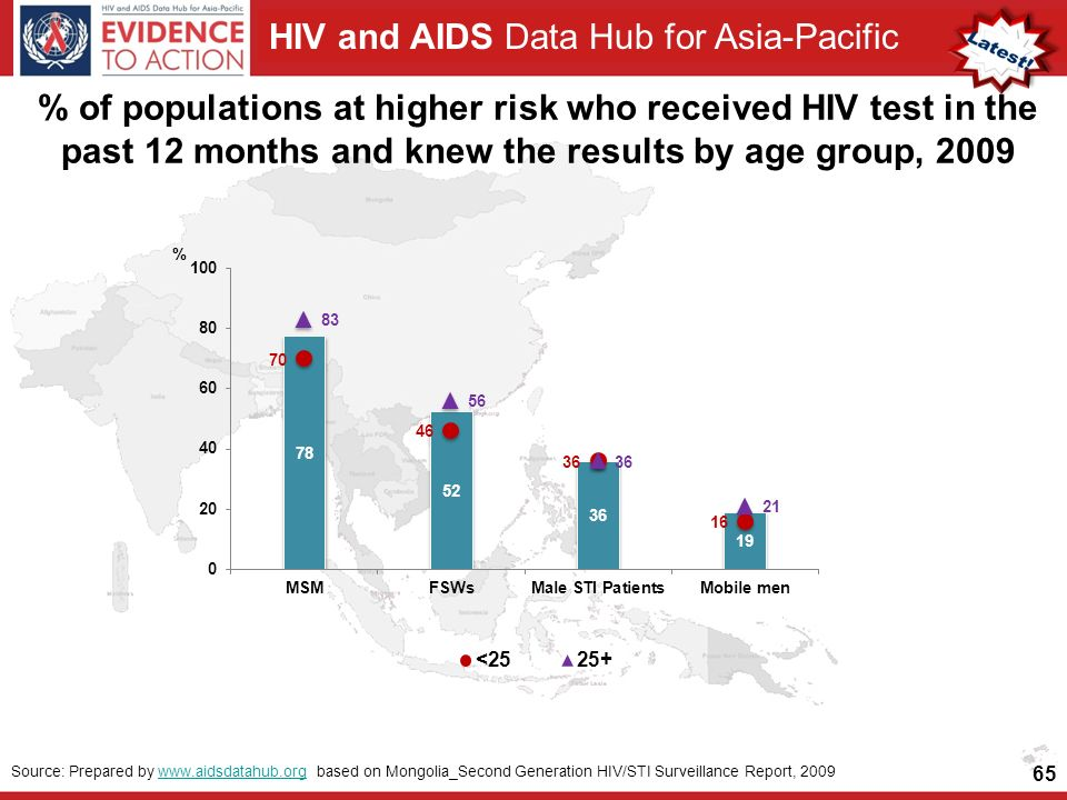 HIV and AIDS Data Hub for Asia-Pacific % of populations at higher risk who received HIV test in the past 12 months and knew the results by age group, Source: Prepared by   based on Mongolia_Second Generation HIV/STI Surveillance Report, 2009www.aidsdatahub.org