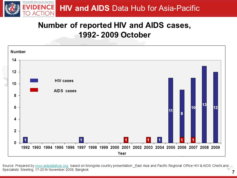 HIV and AIDS Data Hub for Asia-Pacific Number of reported HIV and AIDS cases, October 7 AIDS cases Source: Prepared by   based on Mongolia country presentation _East Asia and Pacific Regional Office HIV & AIDS Chiefs and Specialists' Meeting, th November 2009, Bangkokwww.aidsdatahub.org