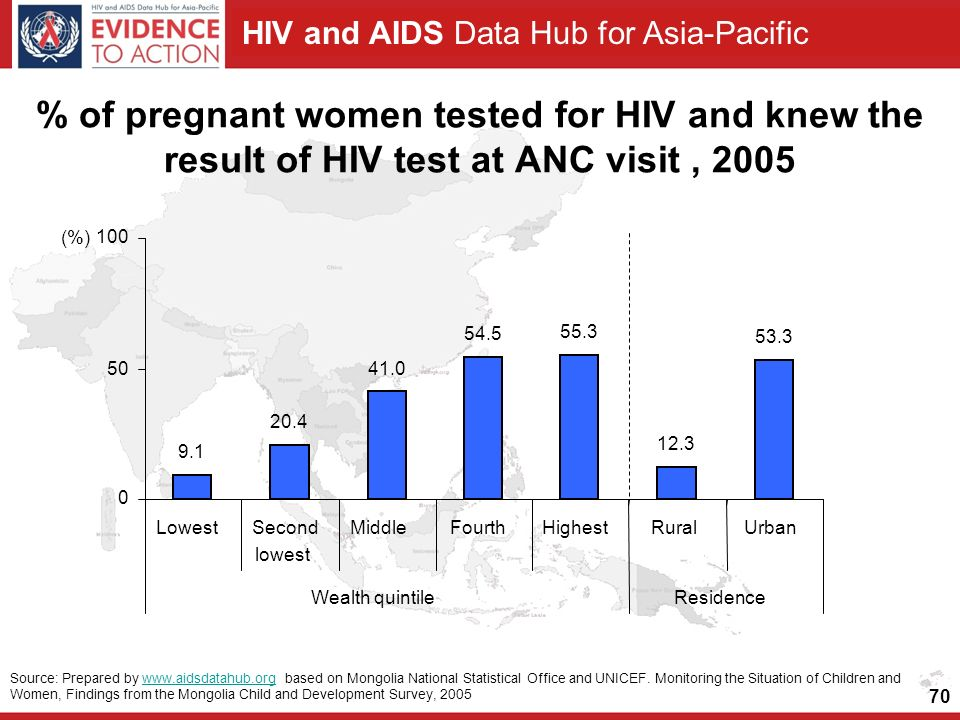 HIV and AIDS Data Hub for Asia-Pacific 70 % of pregnant women tested for HIV and knew the result of HIV test at ANC visit, LowestSecond lowest MiddleFourthHighestRuralUrban Wealth quintileResidence Source: Prepared by   based on Mongolia National Statistical Office and UNICEF.
