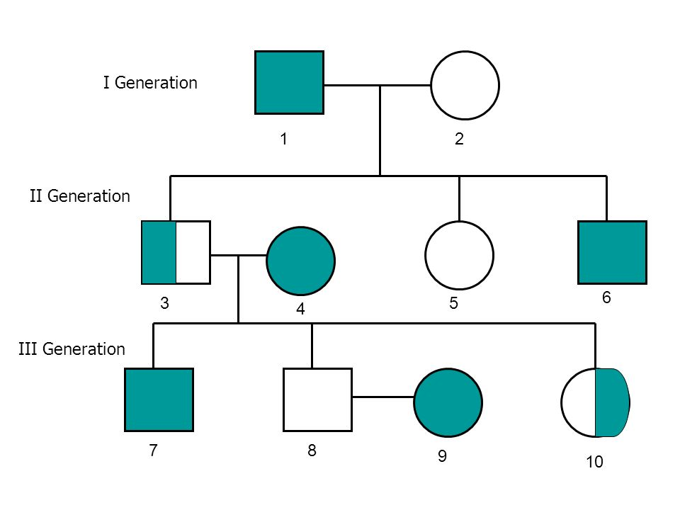 Practice The following pedigree shows the inheritance of a recessive trait.