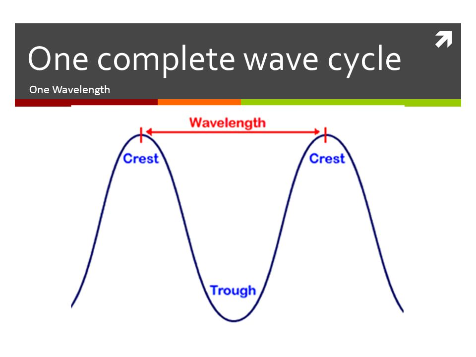  One Wavelength One complete wave cycle