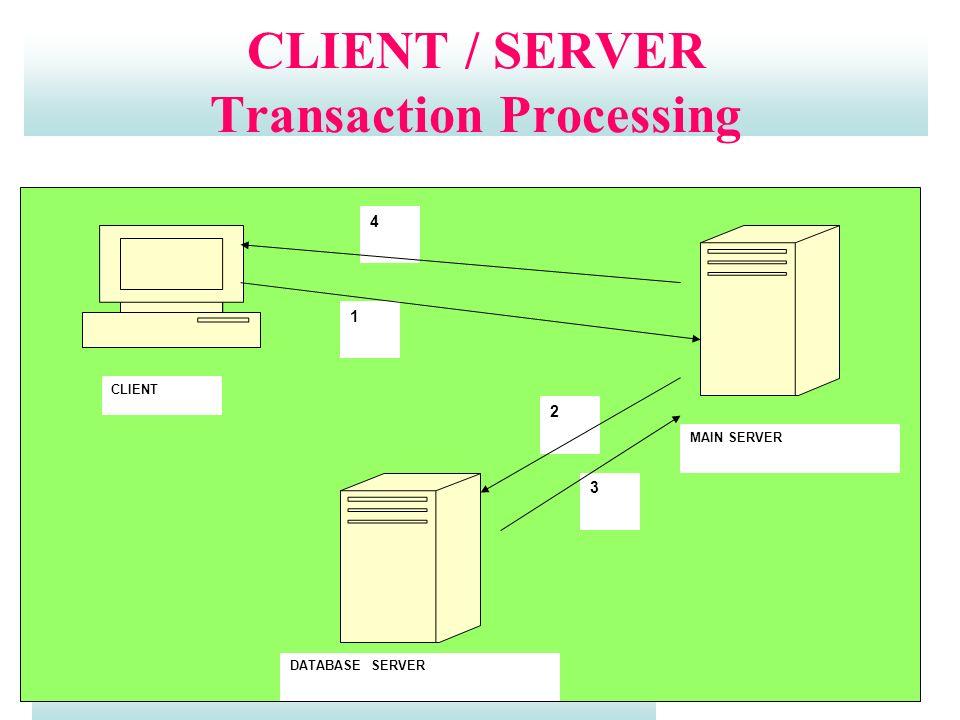 AU Distance Education – DMC1754 - Middleware Technologies - Unit I CLIENT / SERVER Transaction Processing CLIENT MAIN SERVER DATABASE SERVER 1 2 3 4