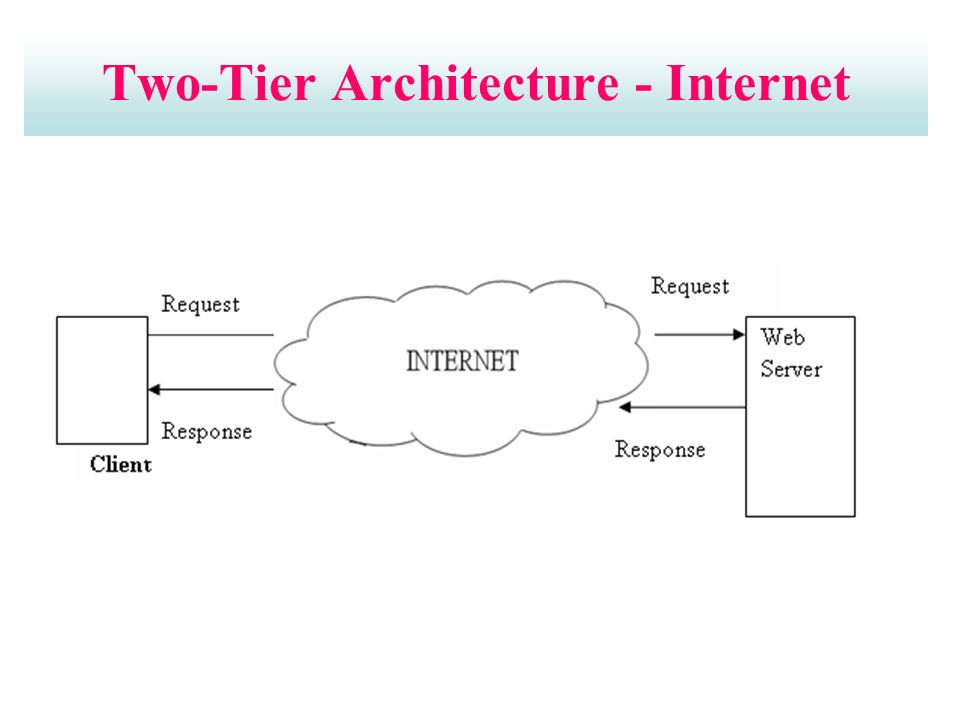 Two-Tier Architecture - Internet
