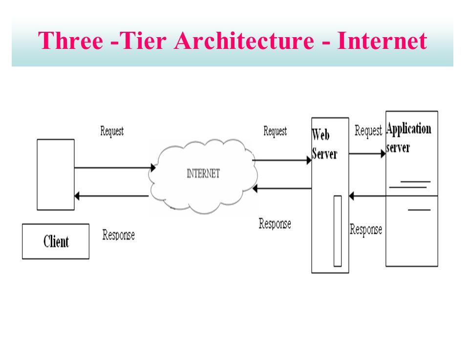 Three -Tier Architecture - Internet