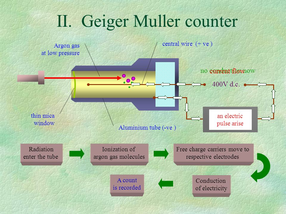 II. Geiger Muller counter Scaler or ratemeter 400V d.c.