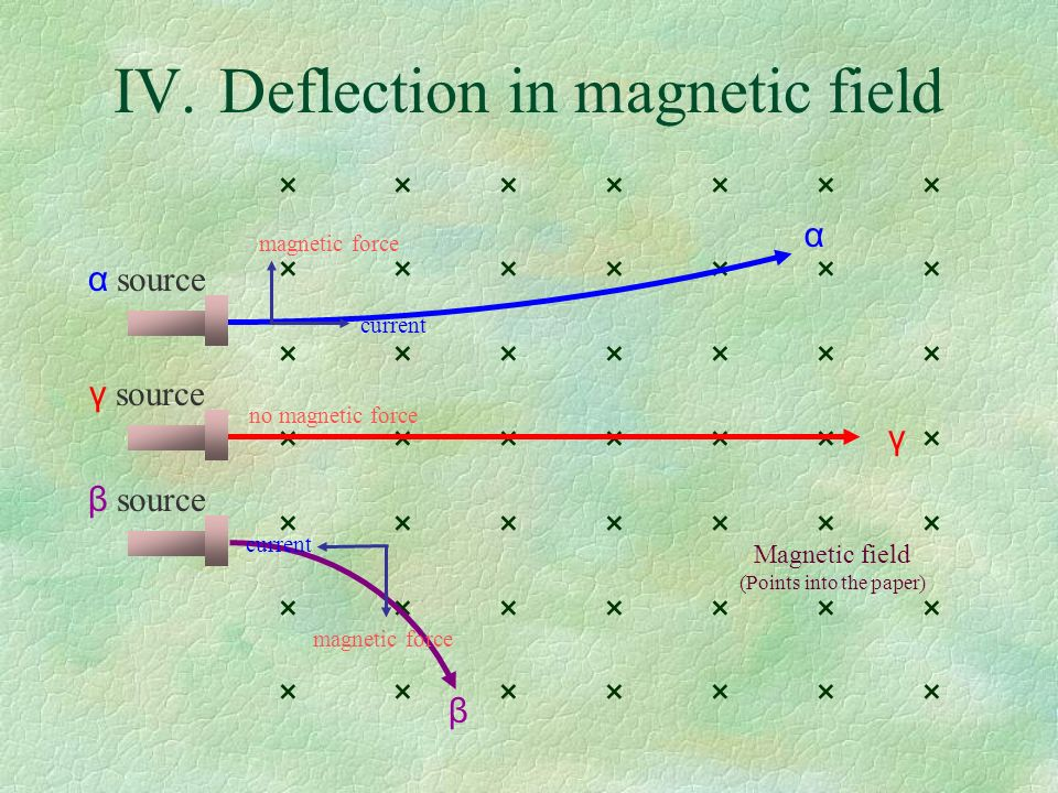 × × × × × × × Magnetic field (Points into the paper) IV.Deflection in magnetic field α source γ source β source α γ β current magnetic force no magnetic force current magnetic force