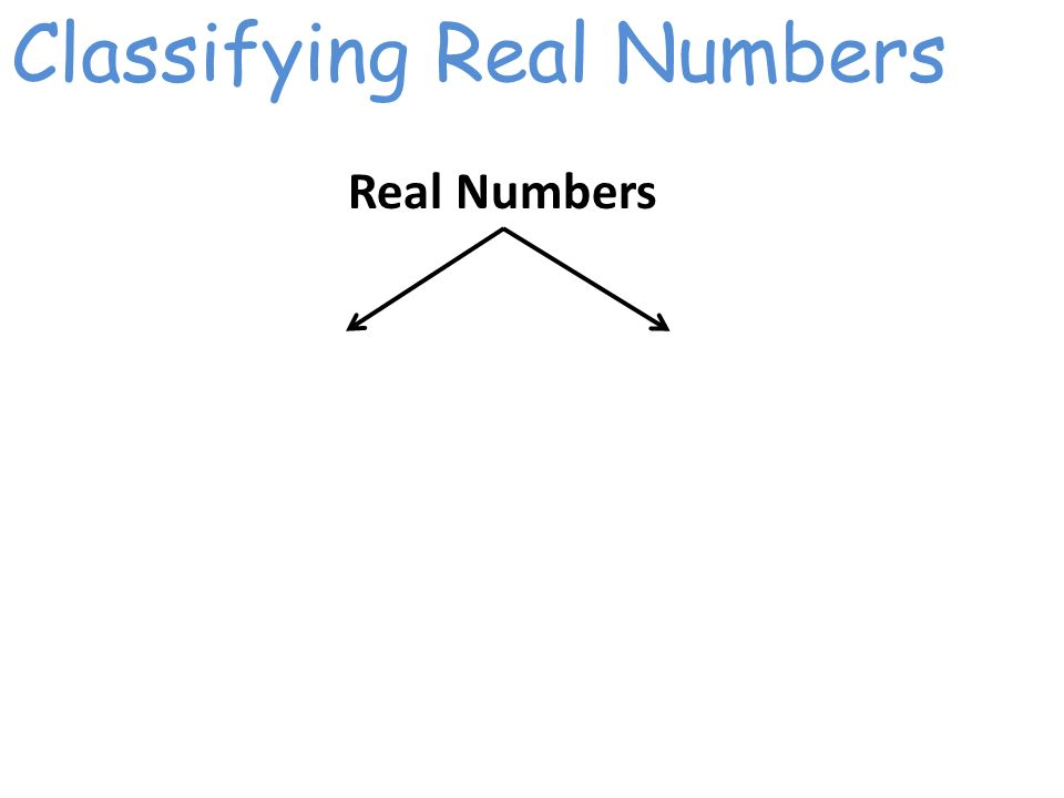 Classifying Real Numbers Real Numbers