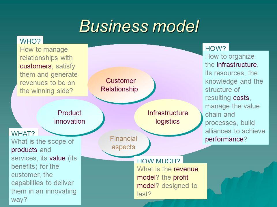 e business model Concept of e-business models components of e-business models b2b business model b2c business model.