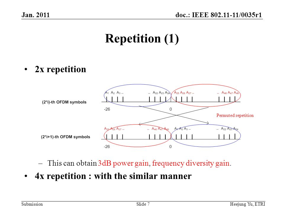 doc.: IEEE /0035r1 Submission Repetition (1) 2x repetition –This can obtain 3dB power gain, frequency diversity gain.