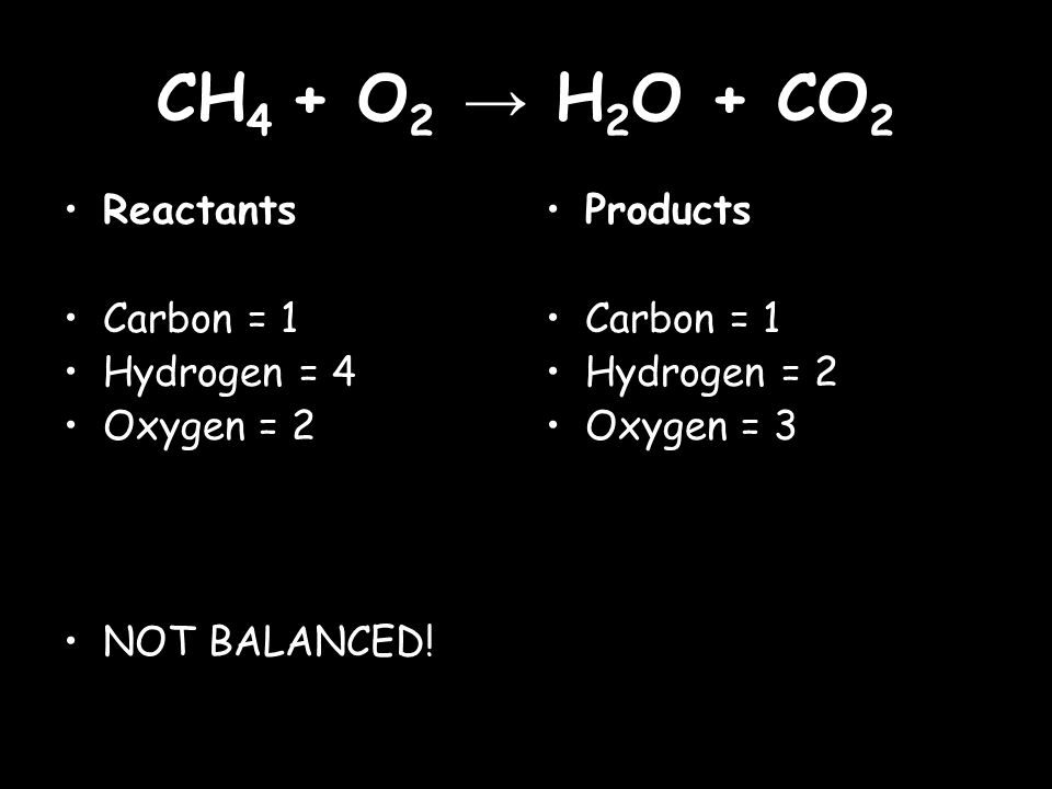 CH 4 + O 2 → H 2 O + CO 2 Reactants Carbon = 1 Hydrogen = 4 Oxygen = 2 NOT BALANCED.