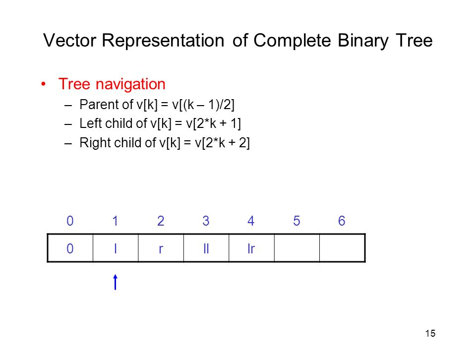 15 Vector Representation of Complete Binary Tree Tree navigation –Parent of v[k] = v[(k – 1)/2] –Left child of v[k] = v[2*k + 1] –Right child of v[k] = v[2*k + 2] 0lrlllr