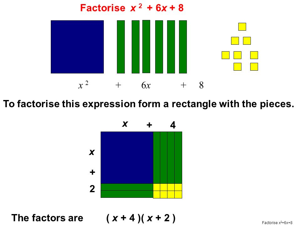 x 2 + 6x + 8 To factorise this expression form a rectangle with the pieces.
