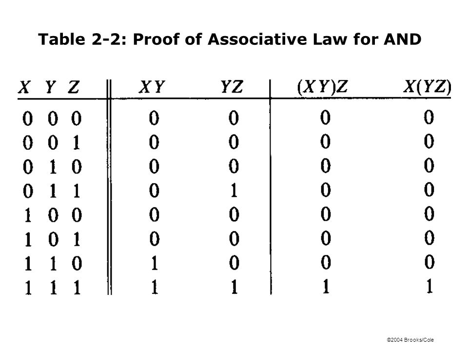 ©2004 Brooks/Cole Table 2-2: Proof of Associative Law for AND