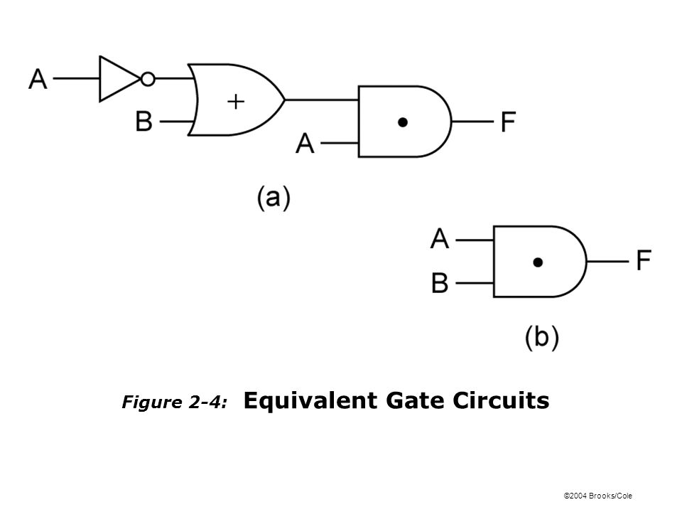 ©2004 Brooks/Cole Figure 2-4: Equivalent Gate Circuits