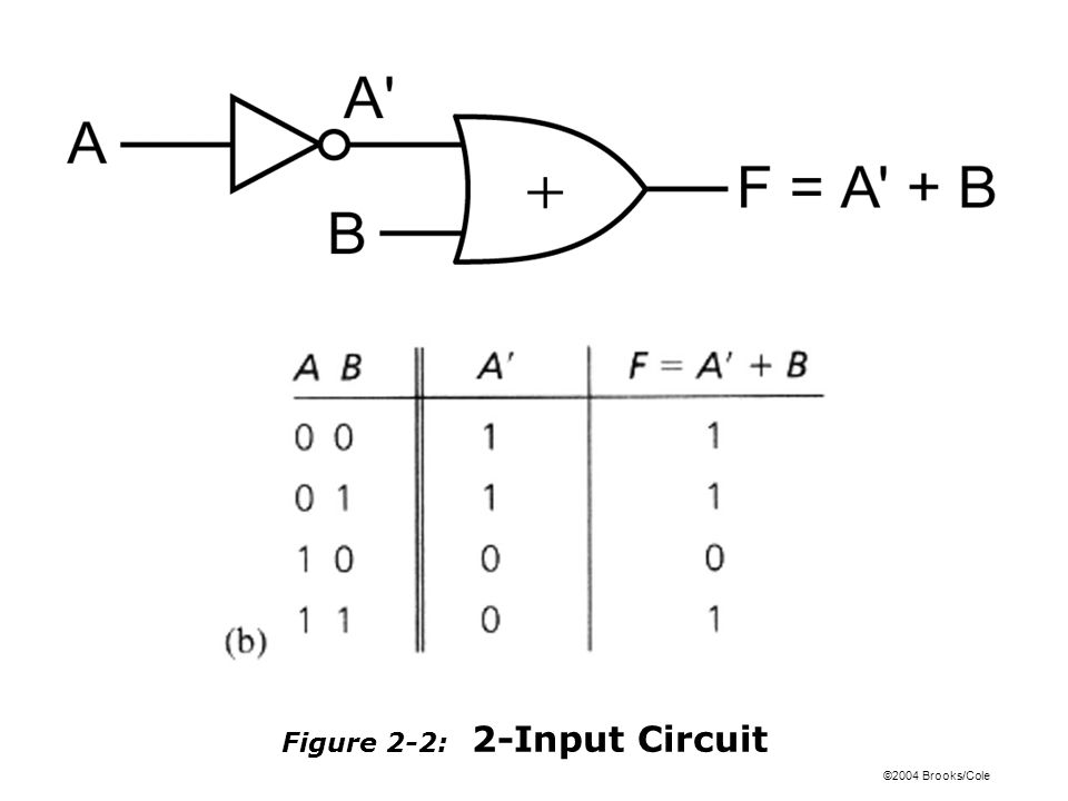 ©2004 Brooks/Cole Figure 2-2: 2-Input Circuit