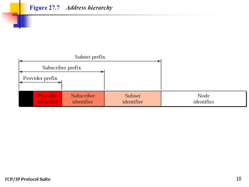 TCP/IP Protocol Suite 10 Figure 27.7 Address hierarchy