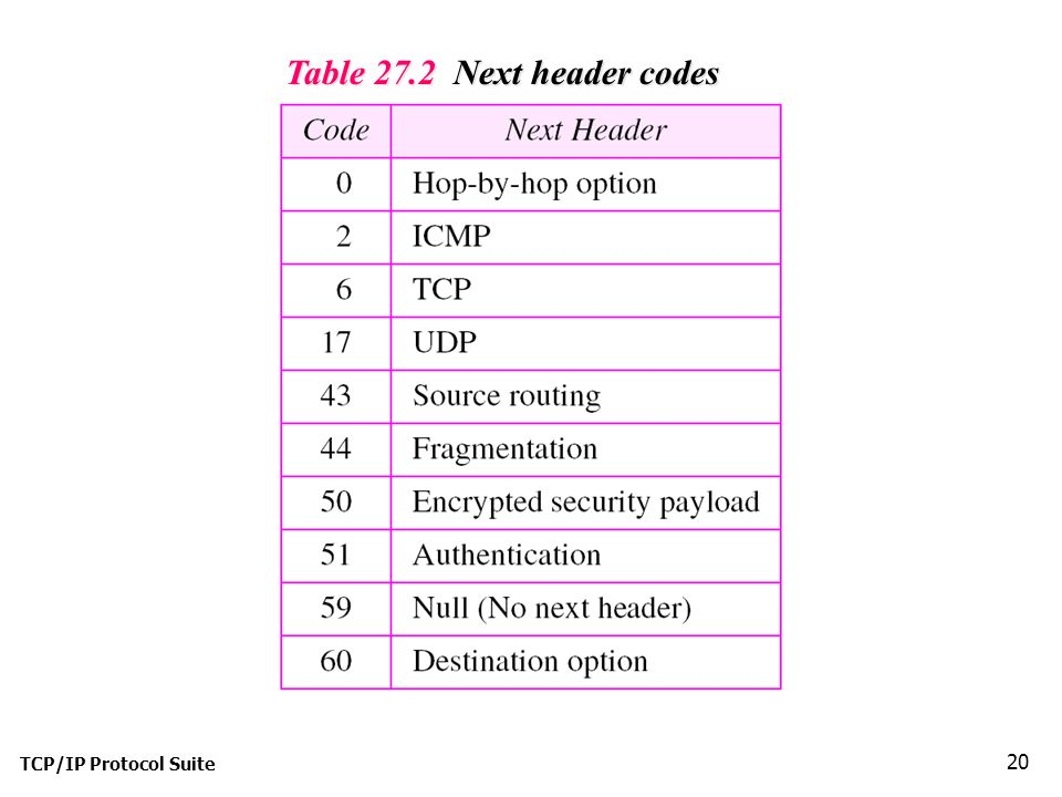 TCP/IP Protocol Suite 20 Table 27.2 Next header codes