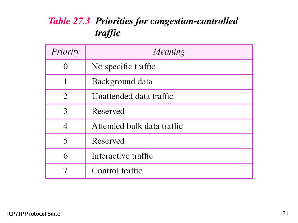 TCP/IP Protocol Suite 21 Table 27.3 Priorities for congestion-controlled traffic