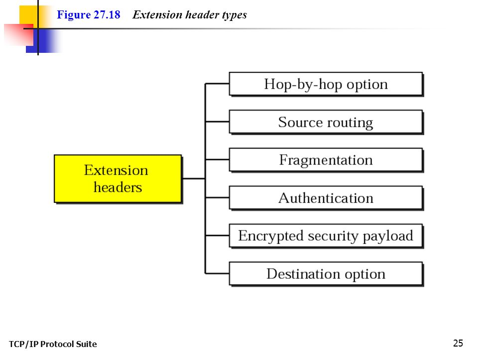 TCP/IP Protocol Suite 25 Figure Extension header types
