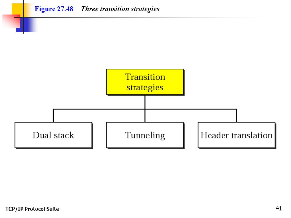 TCP/IP Protocol Suite 41 Figure Three transition strategies