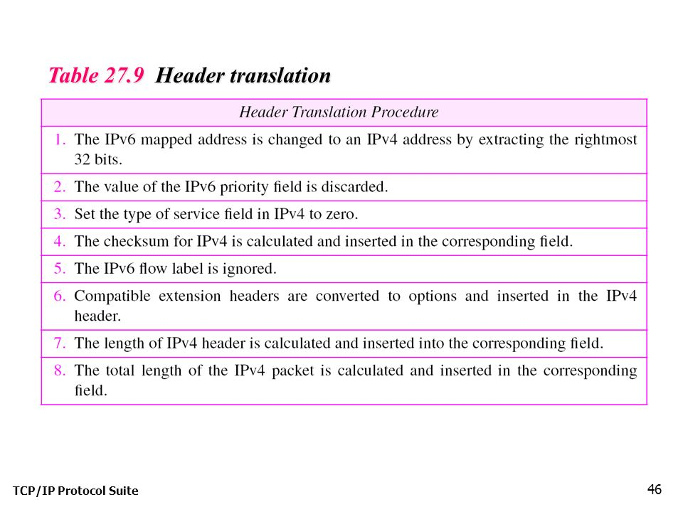 TCP/IP Protocol Suite 46 Table 27.9 Header translation