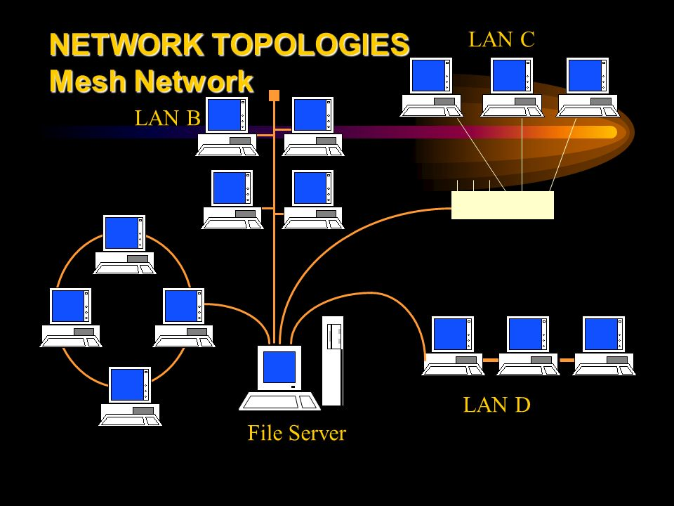 network topologies A network topology is the pattern the several basic network topologies can be combined in various ways to form hybrid topologies, such as a ring-star network or a.