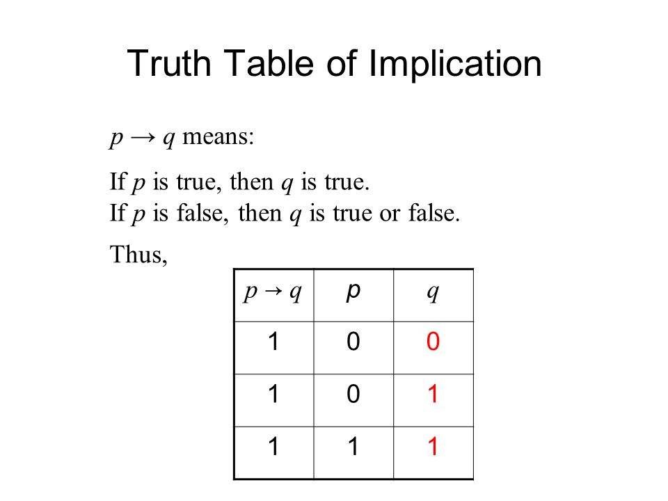 Truth Table of Implication p → qp → q p q p → q means: If p is true, then q is true.