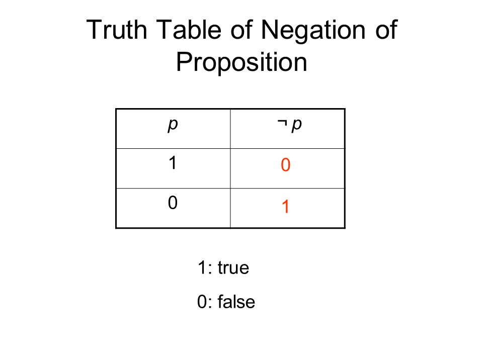 Truth Table of Negation of Proposition p ¬p¬p 1 0 1: true 0: false 0 1
