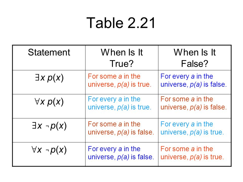 Table 2.21 StatementWhen Is It True. When Is It False.
